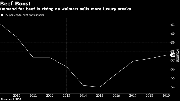 Walmart Creates an Angus Beef Supply Chain, Bypassing Tyson
