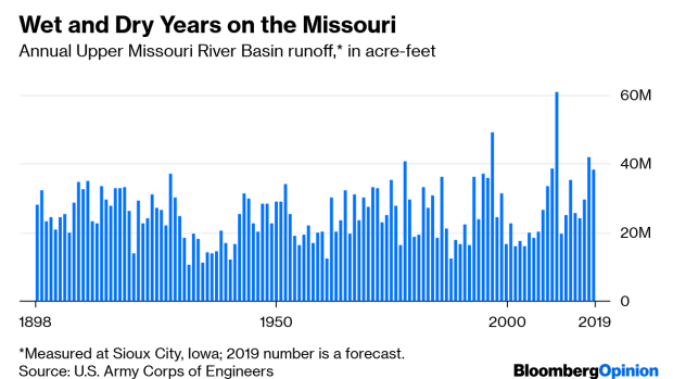 timeless design fc20b d9549 The Missouri River Is Just Going to Keep On Flooding - BNN ...
