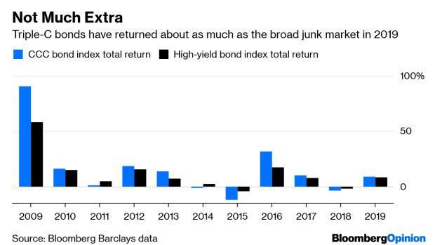 4b7aa2ed5c The Junkiest Corporate Bonds Divide Wall Street - BNN Bloomberg