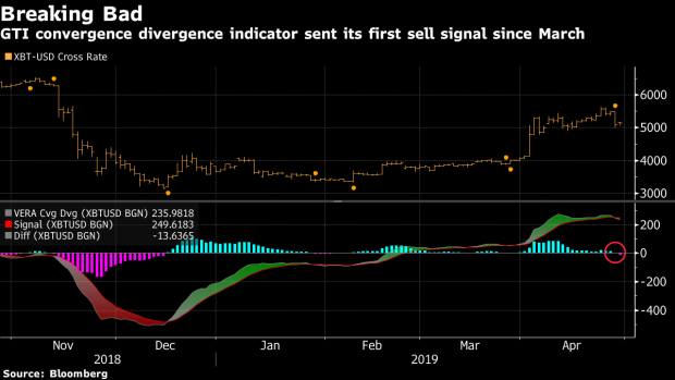 Bitcoin Indicator Flashes First Sell Signal in Nearly Two Months