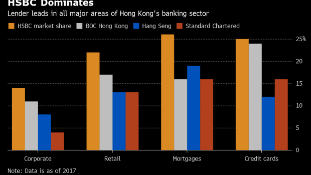 HSBC Built a Financial Fortress Around Hong Kong  Now It Faces Its