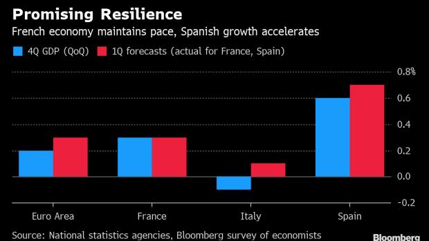 Spanish Economic Growth Exceeds Estimates at Start of 2019 ...
