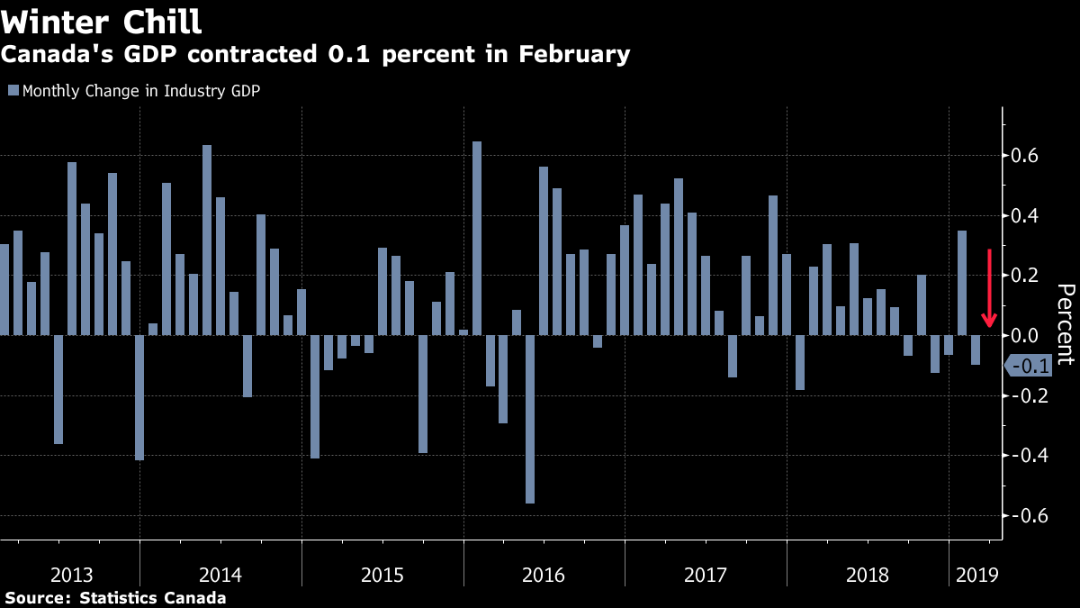 Canada GDP contracted -0.1% mom, missed expectations
