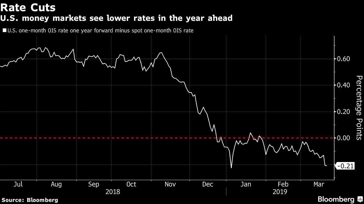 Fed Voters Split With Powell Over Case for a Possible Rate Cut