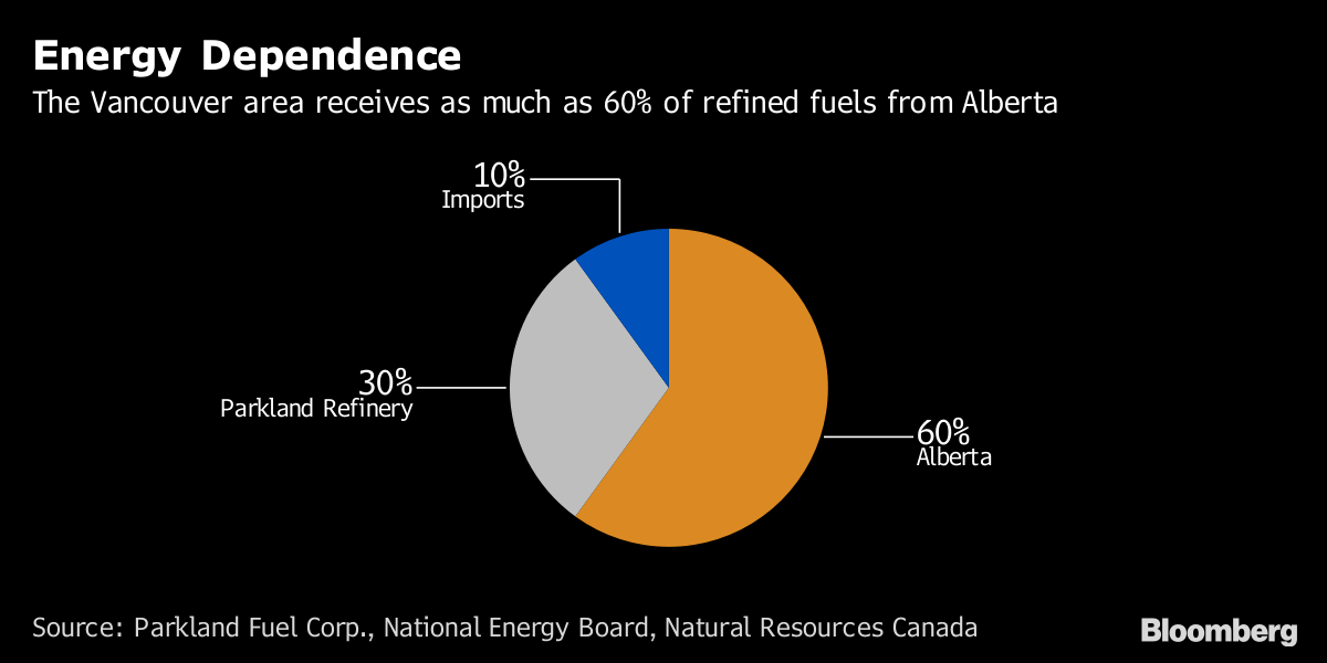 Record gas price slamming Vancouver amid pipeline fray - BNN Bloomberg