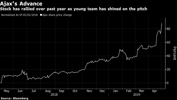 Ajax Shares Hit Record as Youngsters Keep Toppling Soccer's