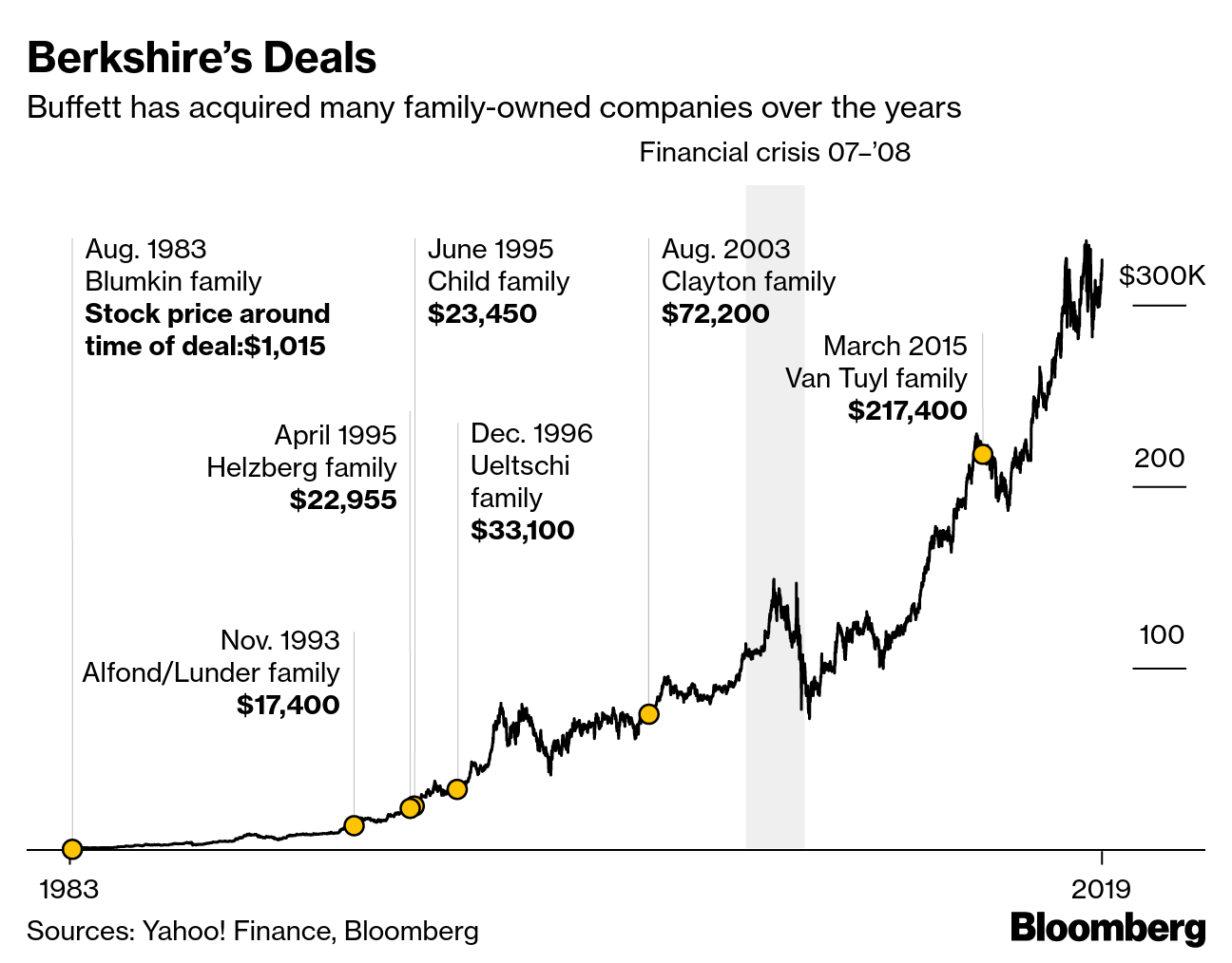 Buffett's Berkshire turns $21bn profit - but Kraft Heinz numbers missing