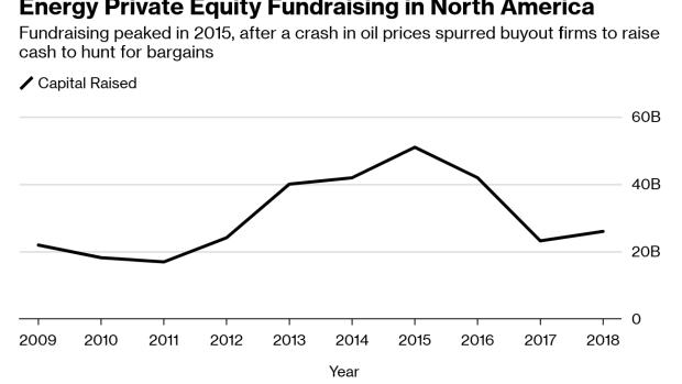 Energy Private Equity Fundraising Stalls As Returns Lag Bnn Bloomberg