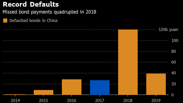 China defaults hit record in 2018  The 2019 pace is triple