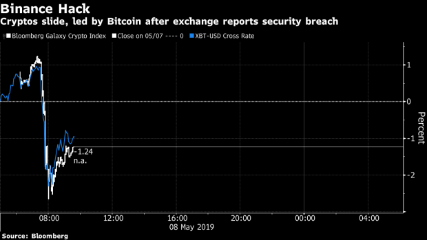 Hackers Steal 7,000 Bitcoin Worth $40 Million From Binance