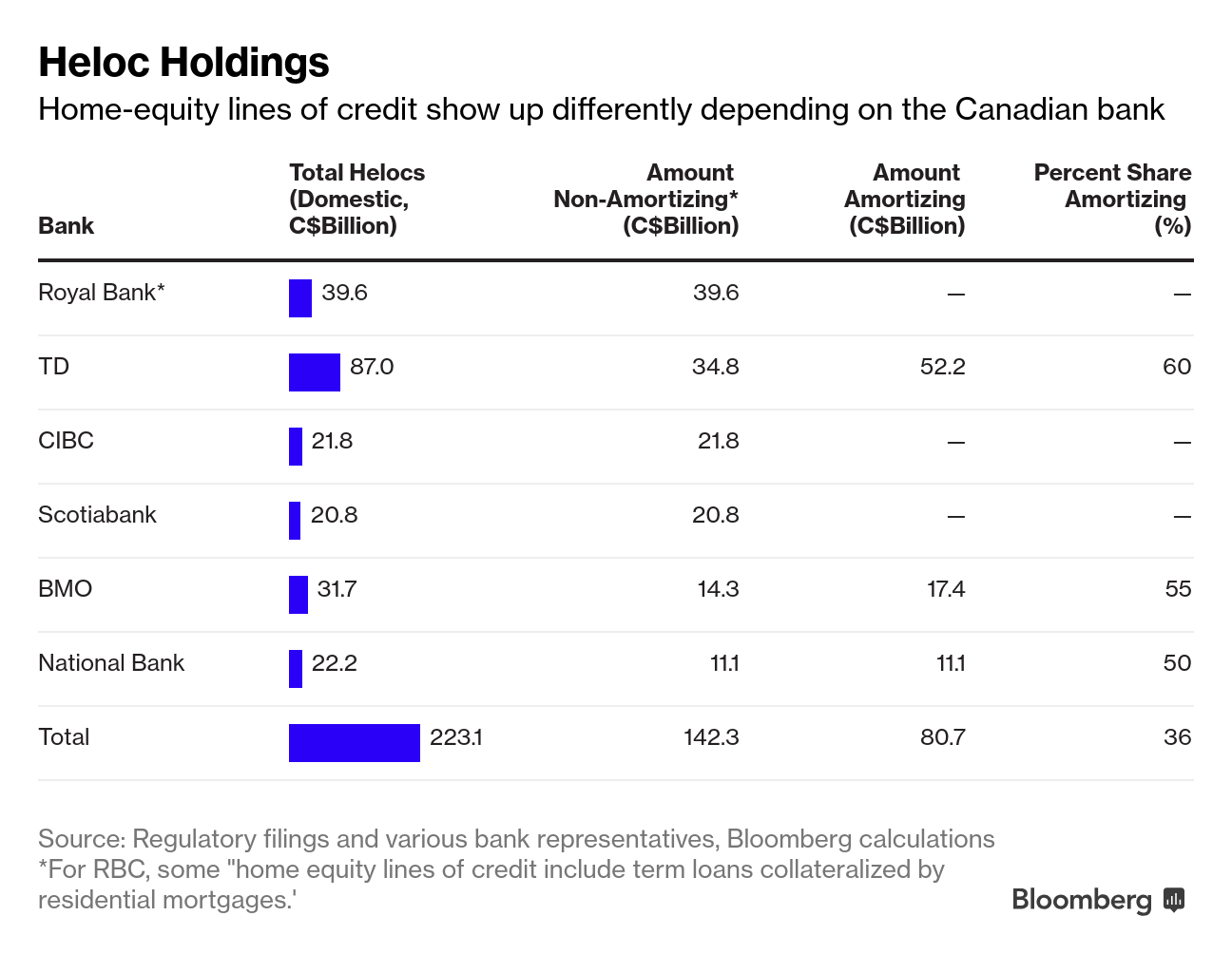 As HELOCs morph, the Bank of Canada asks lenders for details