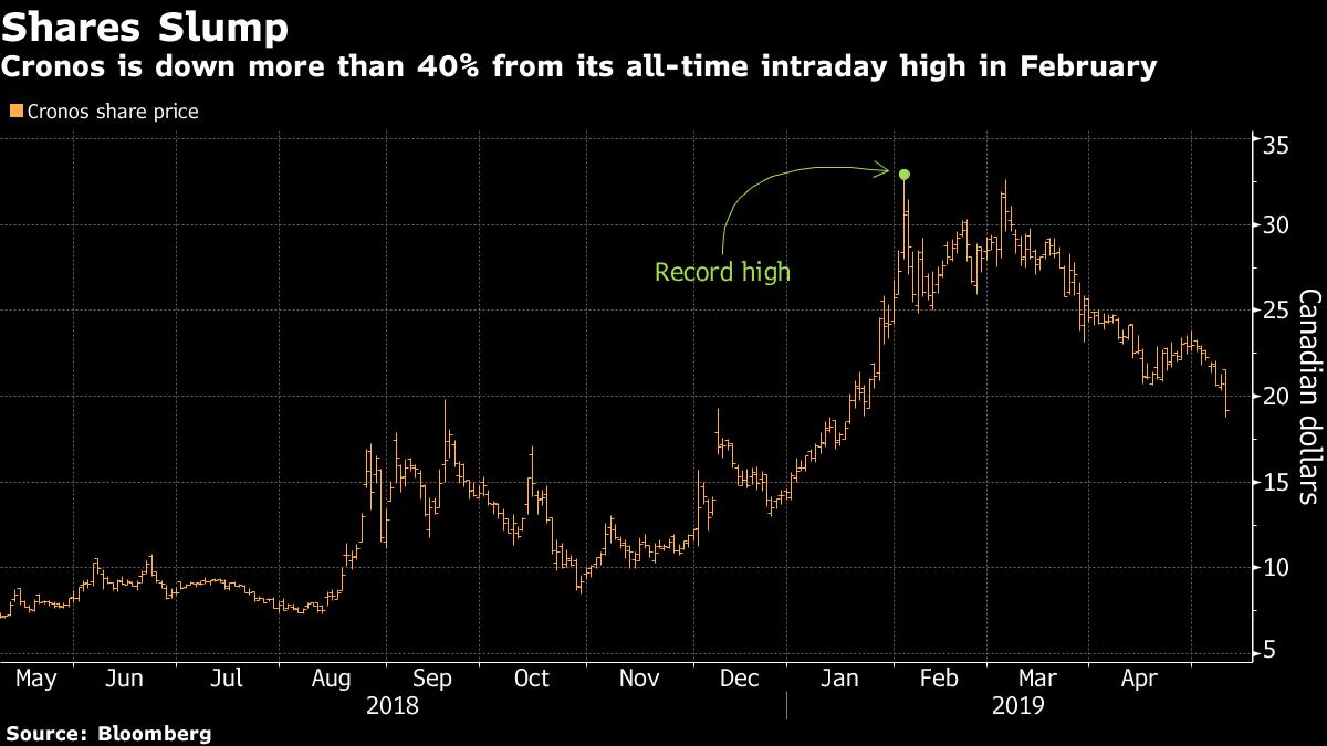 Pot producer Cronos slides after forecasting earnings to