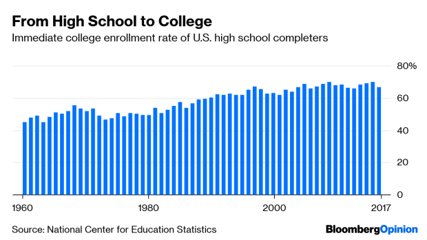 BC-Fewer-Kids-Are-Choosing-College
