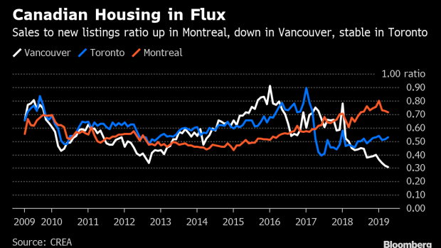 BC-Vancouver's-Housing-Market-Reels-While-Montreal's-Tightens-Up