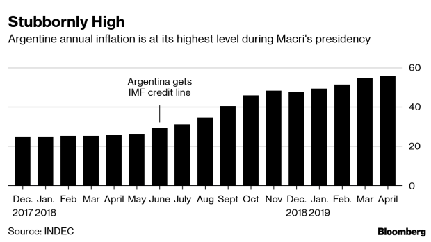 BC-Macri-Finally-Gets-Some-Relief-as-Argentine-Inflation-Slows