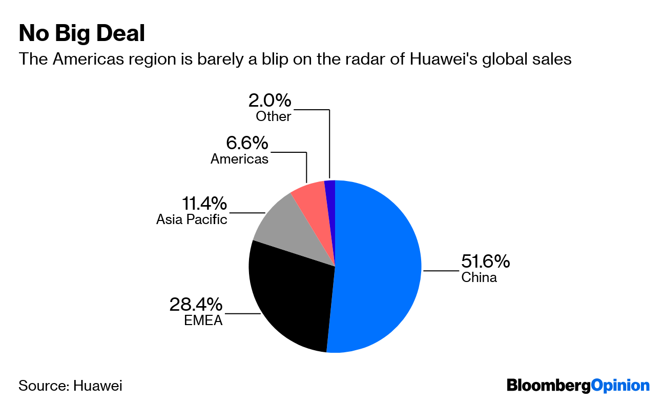 U.S.  won't cave in to Huawei, Wilbur Ross says