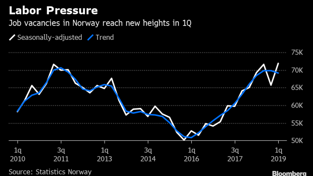 BC-Norway's-Job-Vacancies-Increase-to-Highest-This-Decade