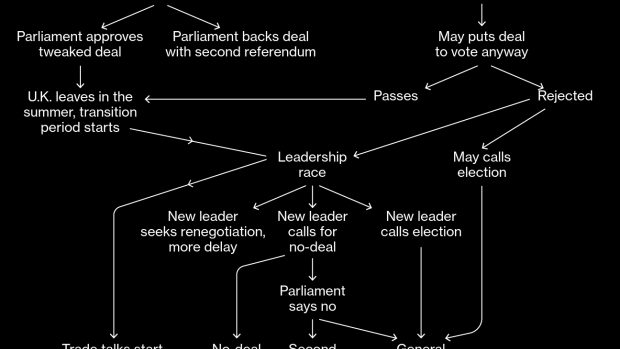 BC-Key-Dates-as-Theresa-May's-Premiership-Approaches-the-End