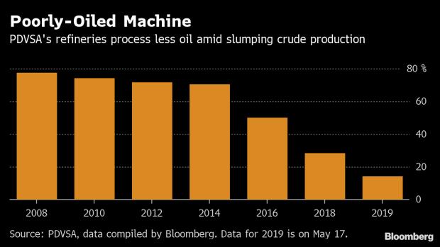 Gasoline Shortages Hit Caracas as U S  Sanctions Pinch
