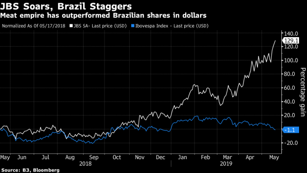 On `Joesley Day,' JBS Is Stronger But Brazil Continues to