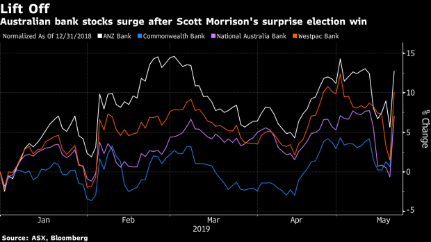 BC-Big-Banks-Surge-in-Australia-on-Morrison's-Shock-Election-Win
