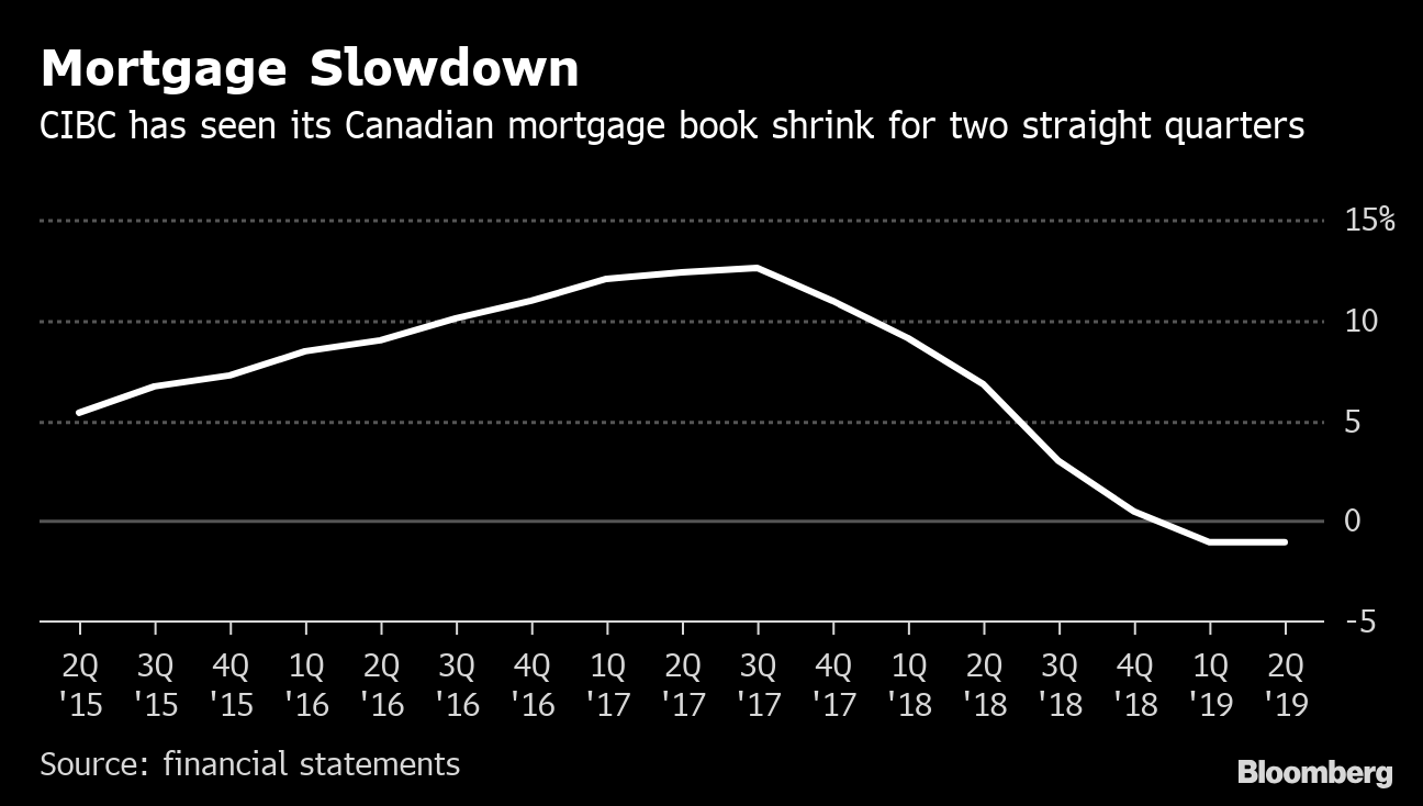 CIBC kicks off bank earnings with miss as slow loan growth weighs