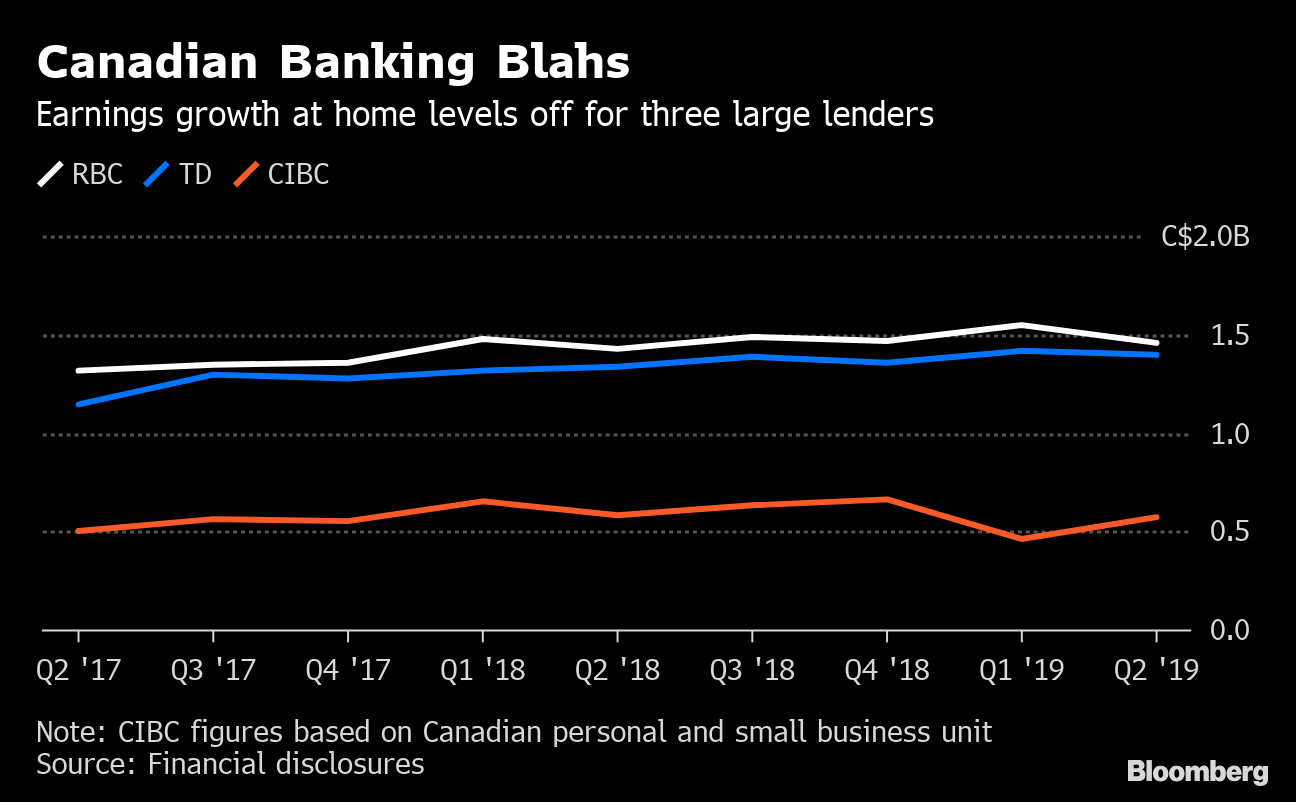 Biggest Canadian banks find their growth everywhere but