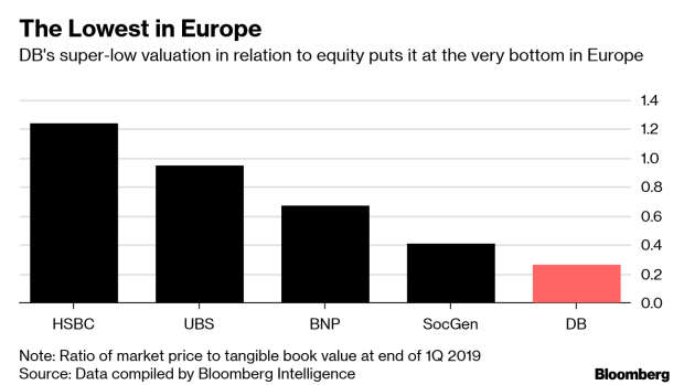 Deutsche Bank's Options Are Limited for a Turnaround - BNN