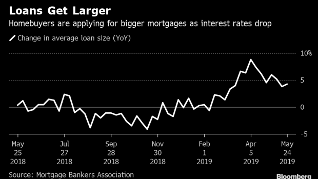 Falling Mortgage Rates Are Enticing U S  Homebuyers to Trade