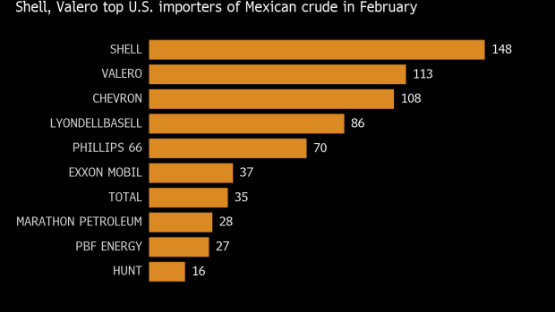 Trump Tariff on Mexican Oil Would Slam U S  Gulf Refiners - BNN