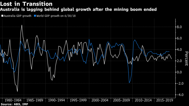 Australia's Economy Expands Slower Than Forecast on Housing