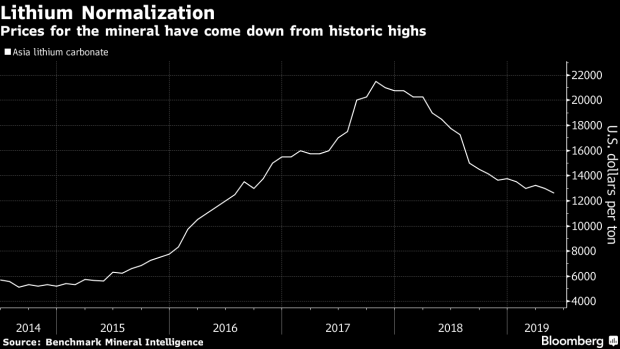 Lithium Giant Sees Stable Prices Following a 'Crazy Peak