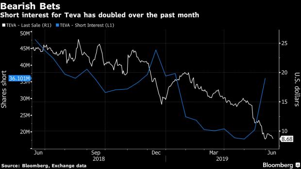 meerdere kleuren Officiële Website officiële site Teva Pharma's Short Sellers Double Down as Legal Woes Drag ...