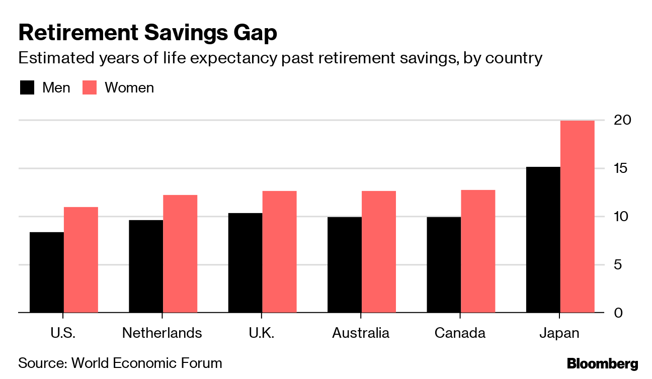 Retirees across the world will outlive their savings by years, report says