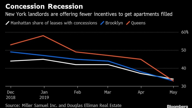 BC-NYC-Landlords-Are-Offering-Fewer-Deals