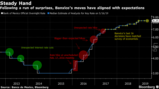 BC-Banxico-Can't-Cut-While-Trump-Tariff-Threat-Remains-Heath-Says