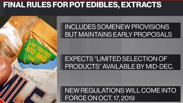Cannabis edibles to hit stores as early as mid-December in Canada