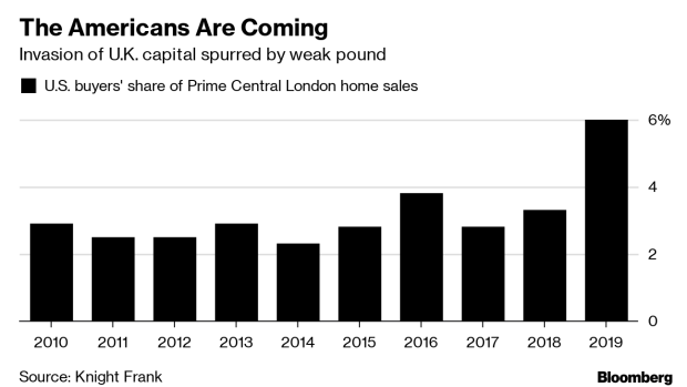 BC-US-Super-Rich-Are-Descending-on-London's-Luxury-Housing-Market