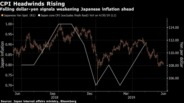 BC-JGB-Bulls-Look-to-Kuroda-to-Keep-Rally-Going-as-Inflation-Wanes