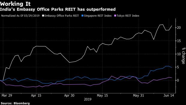 Blackstone-Backed India REIT Wins Over Investors Amid Low