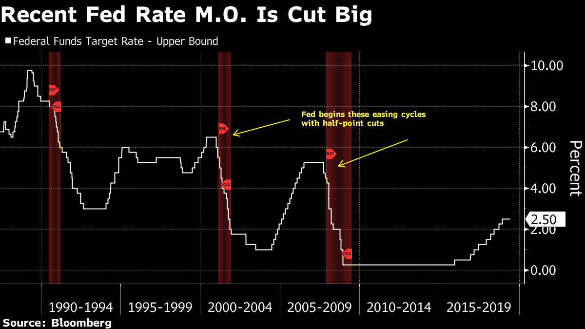 FOMC: Prelude to a rate cut?