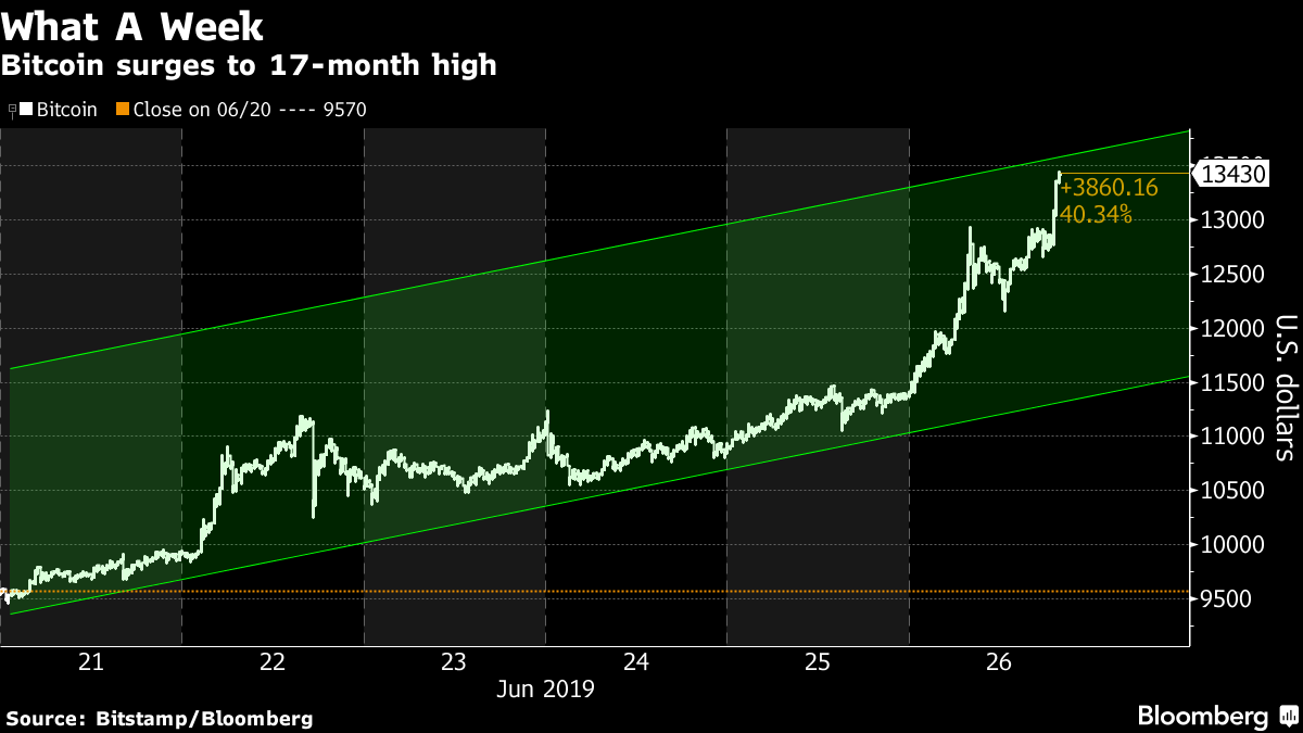 Bitcoin hits 18-month high at $17,600, Latest Business News