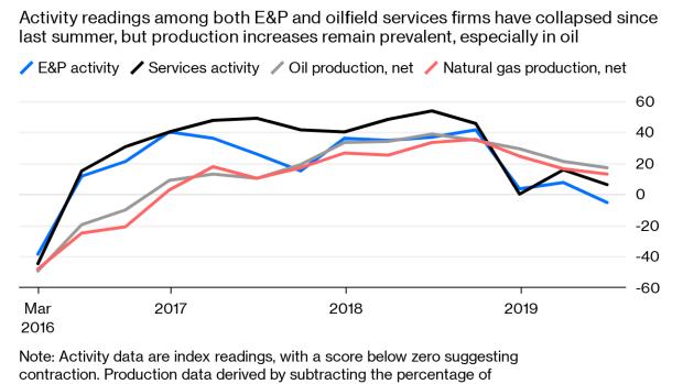 Rising Oil Prices Will Test Frackers - BNN Bloomberg