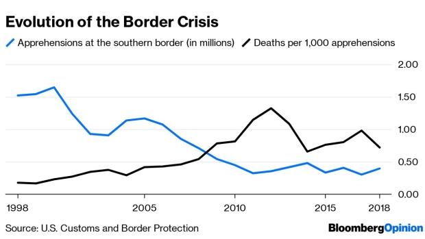the border crisis isn u2019t partisan