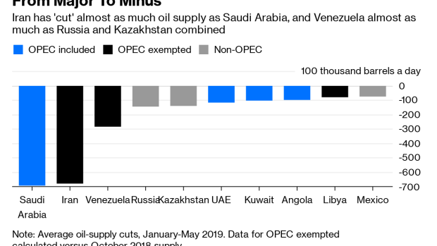 The Big Minus at the Heart of OPEC-Plus - BNN Bloomberg