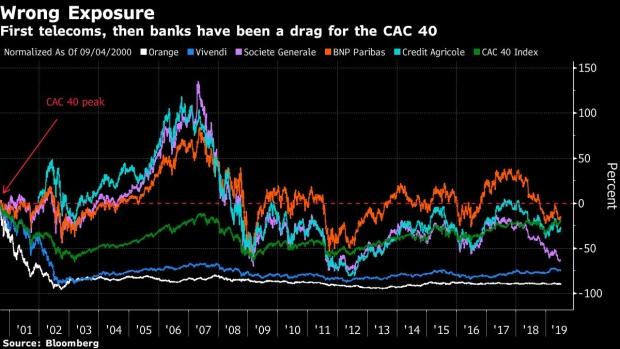 French Stock Market Renaissance Not Yet in the Bag - BNN