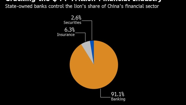 Wall Street Banks Are Struggling to Hire Local Talent in China - BNN