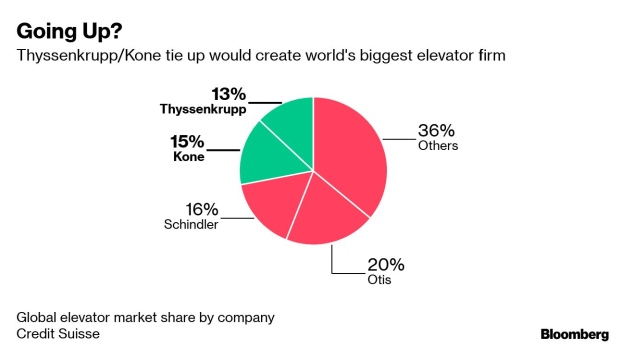 Thyssenkrupp Weighs Elevator Stake Sale as Buyers Circle