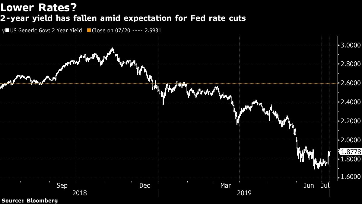 Fed chairman hints at first interest rate cut in over a decade