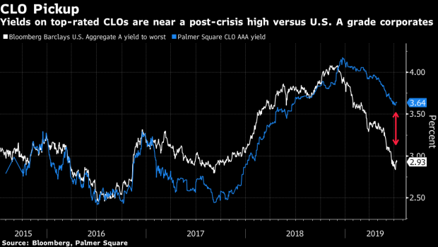 BC-New-CLO-Buyers-Set-Up-Clash-of-Titans-in-$600-Billion-Market
